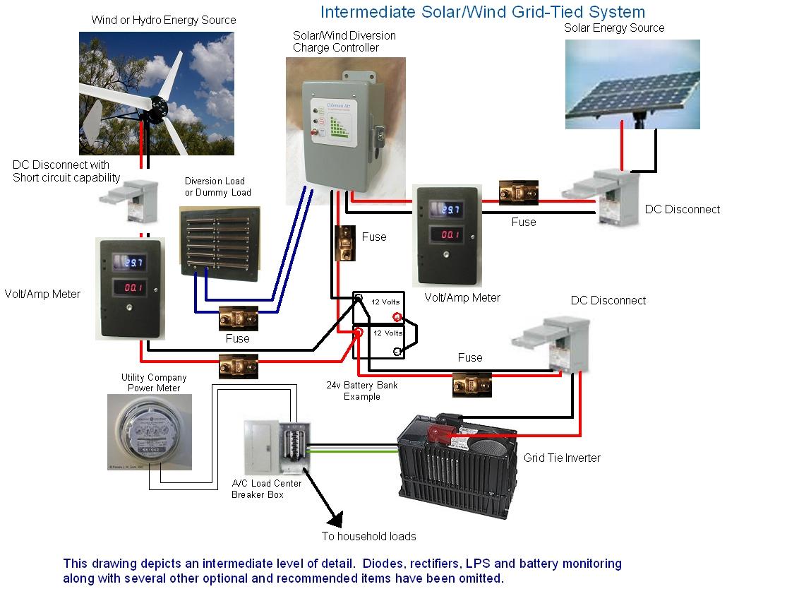Coleman Air Intermediate Solar Wind Grid Tied System